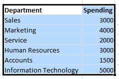 List of Departments Sorted in Custom order in Excel 2010